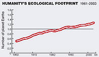 graph showing humanity's rising ecological footprint