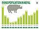 Nepal rhino population numbers 1950-2015